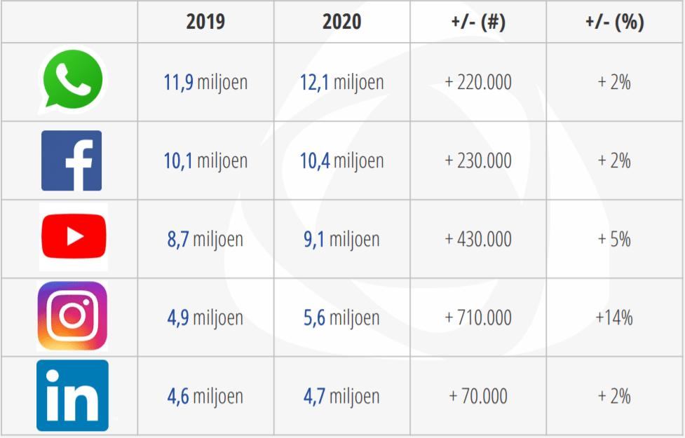 social media gebruik 2020
