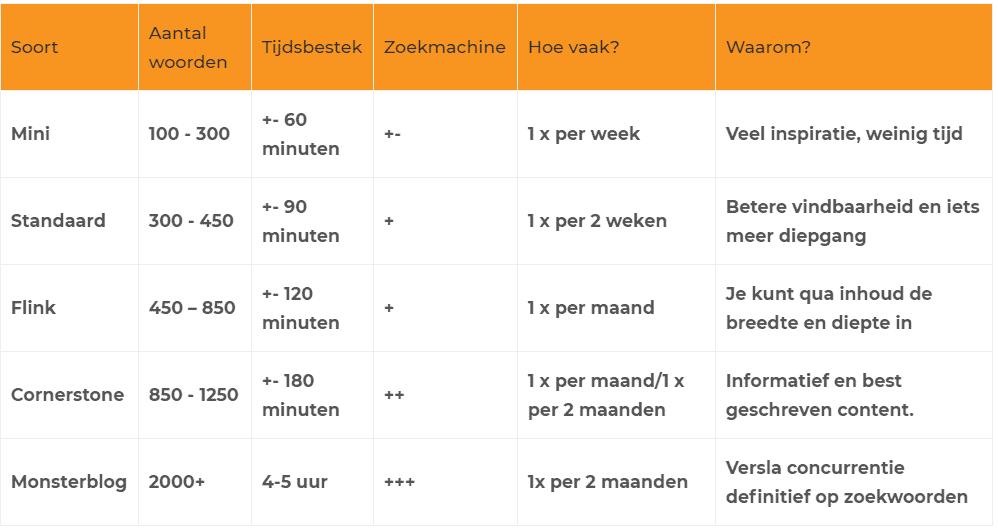 Tabel soorten blogs